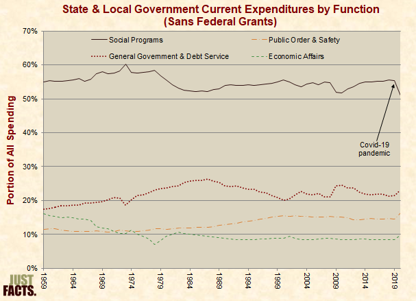 State & Local Government Current Expenditures by Function (Sans Federal Grants)