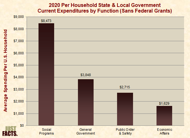Per Household State & Local Government Current Expenditures by Function (Sans Federal Grants)