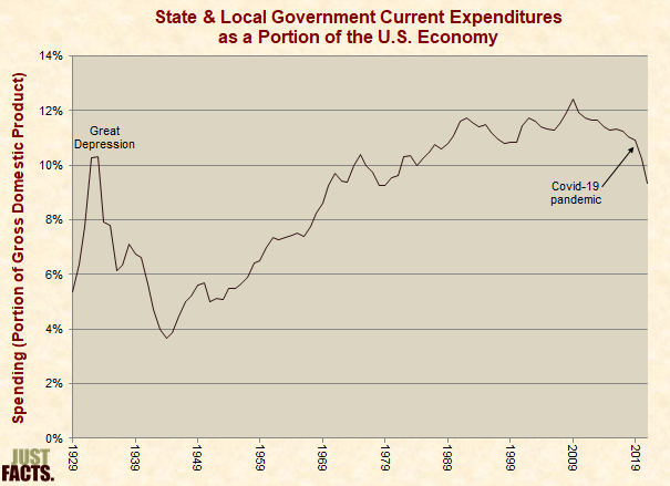 State & Local Government Spending As a Portion of the U.S. Economy