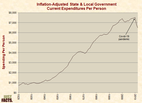 Inflation-Adjusted State & Local Government Spending Per Person
