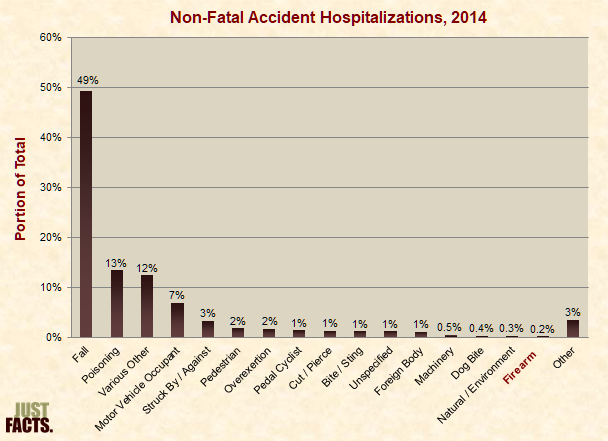 Nonfatal Accidents