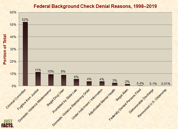 Federal Background Check Denial Reasons