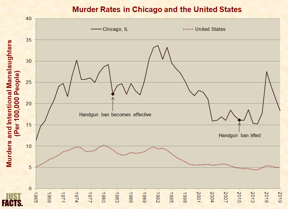 gun control just facts murder rates in chicago