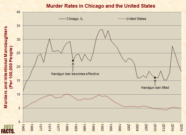 Murder Rates in Chicago and the United States, 1965-2008