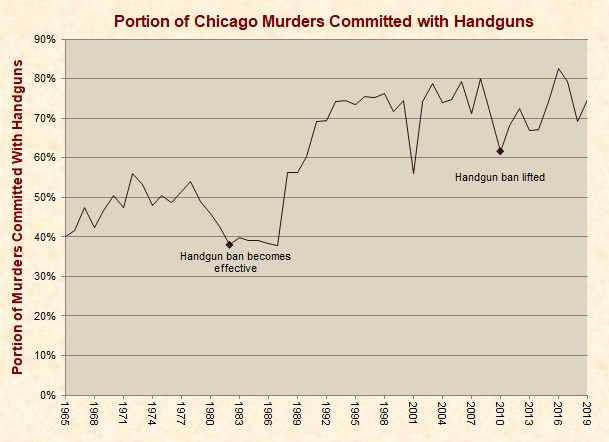 Portion of Chicago Murders Committed with Handguns
