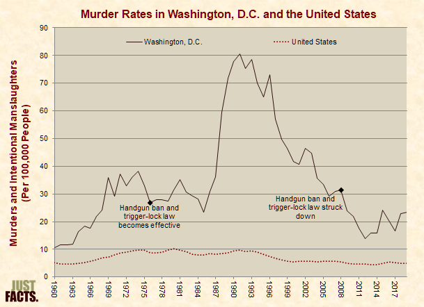 Murder Rates in Washington, DC