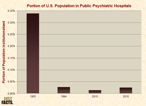 Portion of U.S. Population in Public Psychiatric Hospitals