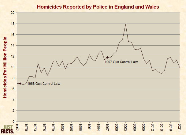Homicides Reported By Police in England and Wales