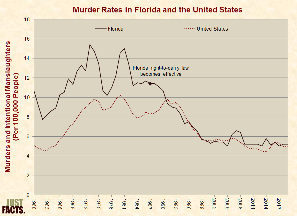 http://www.justfacts.com/images/guncontrol/florida-full.png