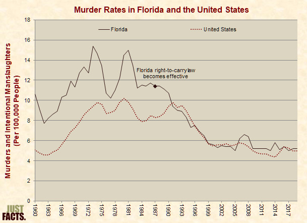 Murder Rates in Florida and the United States, 1960-2008