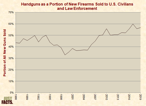 Handguns as a Portion of New Firearms Sold to U.S. Civilians and Law Enforcement