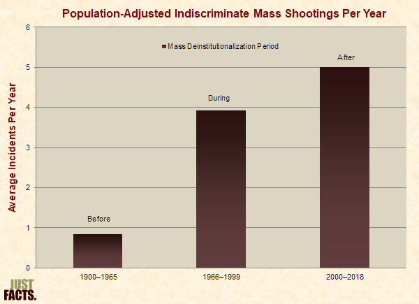 Population-Adjusted Indiscriminate Mass Shooting Incidents Per Year During Specified Date Ranges