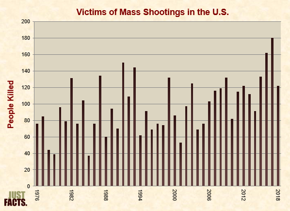 Victims of Mass Shootings in the U.S.