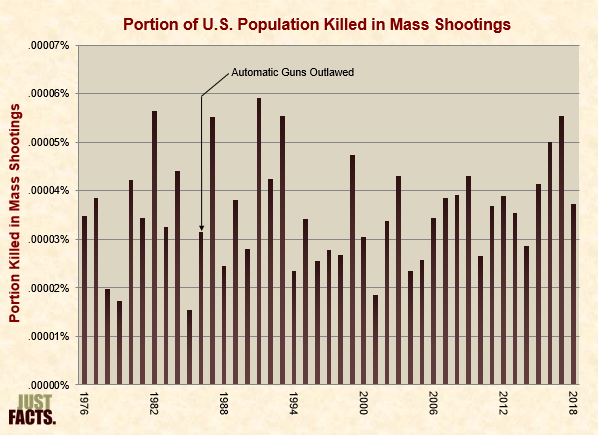 Portion of U.S. Population Killed in Mass Shootings