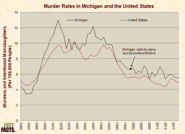 Murder Rates in Michigan and the United States