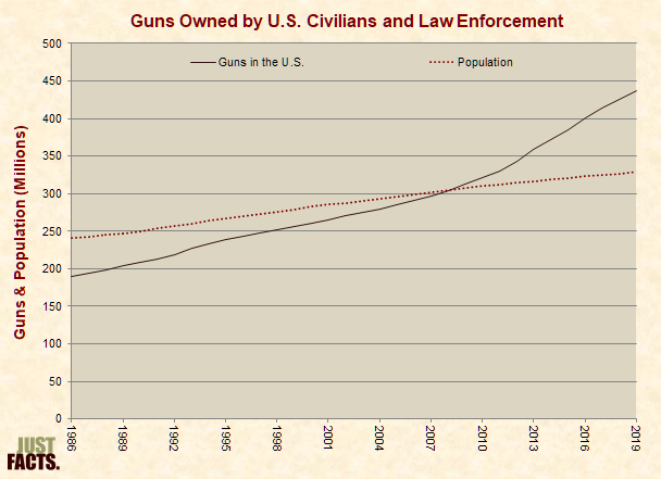 Guns Owned by U.S. Civilians and Law Enforcement