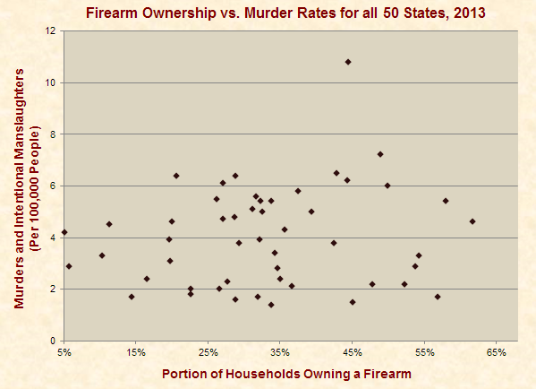 Firearm Ownership vs. Homicide Rates