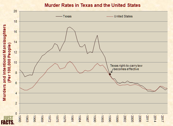 Murder Rates in Texas and the United States