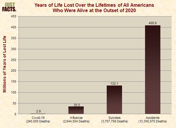 Years of Lost Life in U.S. With 240,000 Deaths From Covid-19, Influenza, Suicides, Accidents