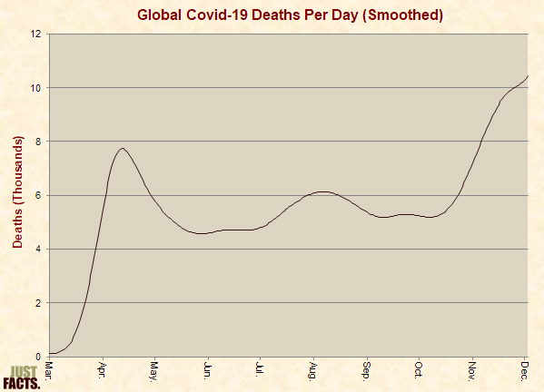 Global Covid-19 Deaths Per Day