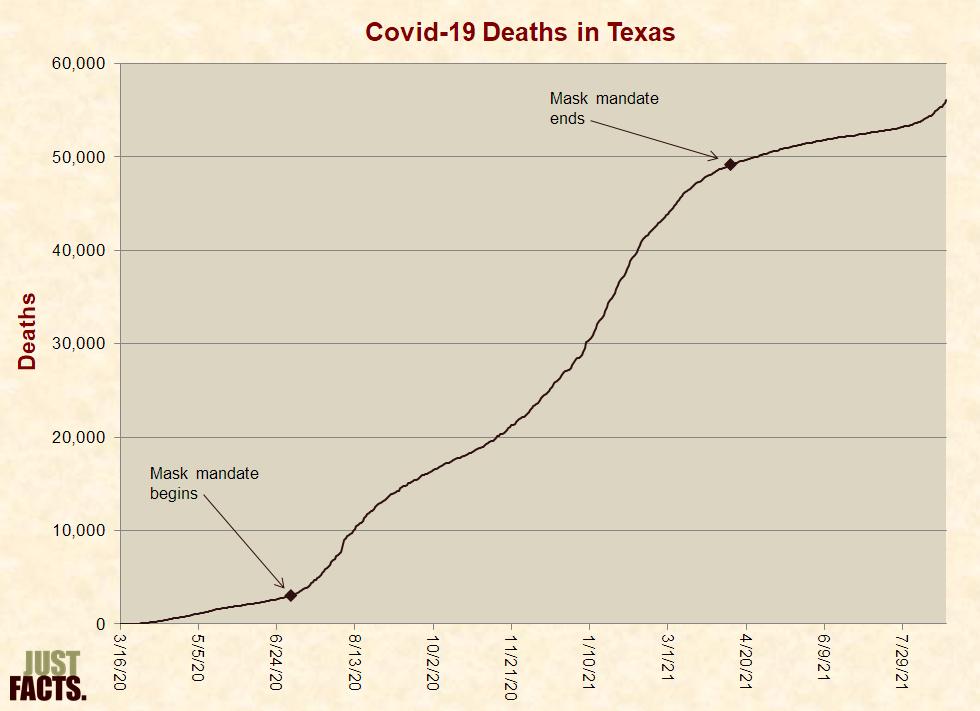 Covid-19 Deaths in Texas�