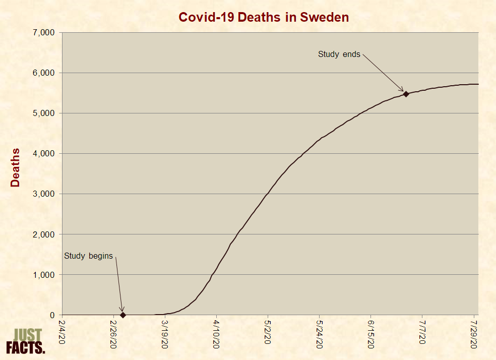 Covid-19 Deaths in Sweden