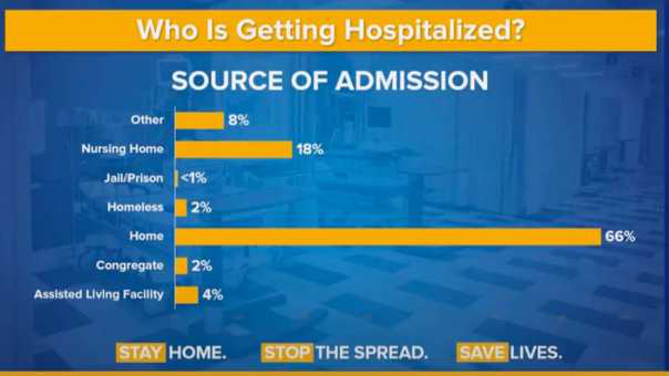 Who is Getting Hospitalized in New York State