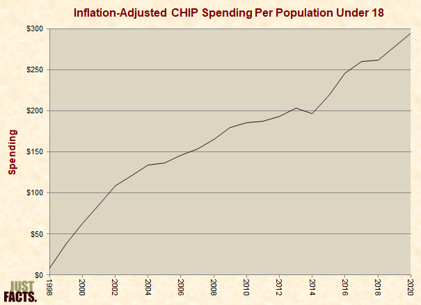 Inflation-Adjusted CHIP Spending Per Population Under 18