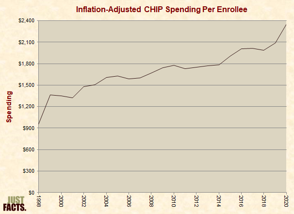 Inflation-Adjusted CHIP Spending Per Enrollee