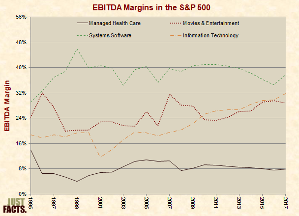 EBITDA Margins in the S&P 500 for the Health Insurance/Managed Care Industry, Movies & Entertainment, Systems Software, and Information Technology