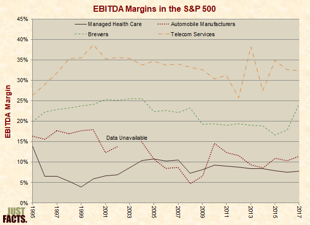 EBITDA Margins in the S&P 500 for the Health Insurance/Managed Care Industry, Automakers, Brewers, and Telecom Services