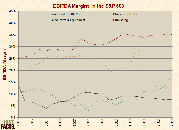 EBITDA Margins in the S&P 500 for the Health Insurance/Managed Care Industry, Auto Parts & Equipment, Publishing, And Pharmaceuticals
