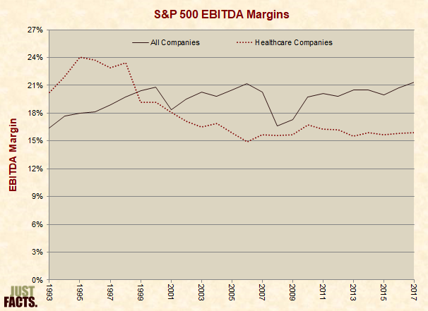 S&P 500 EBITDA Margins