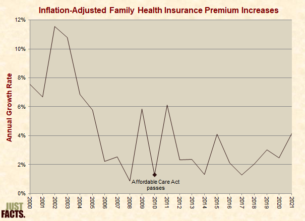 Inflation-Adjusted Family Health Insurance Premiums