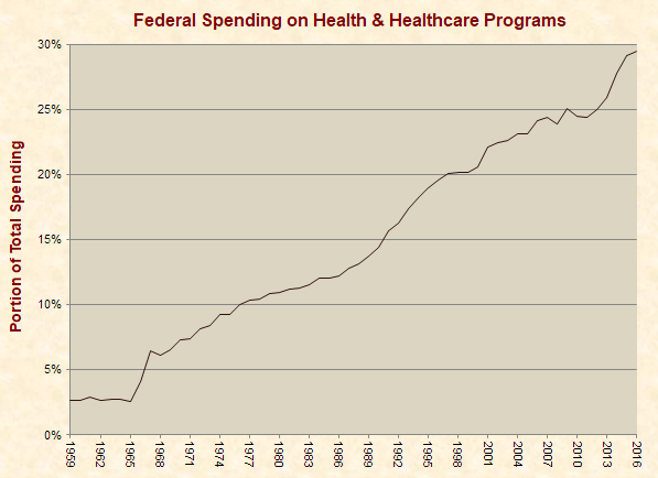 Federal Healthcare Spending