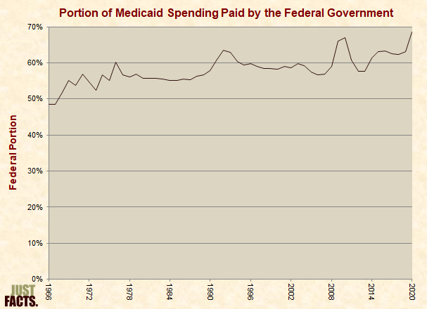 Portion of Medicaid Spending Paid by the Federal Government