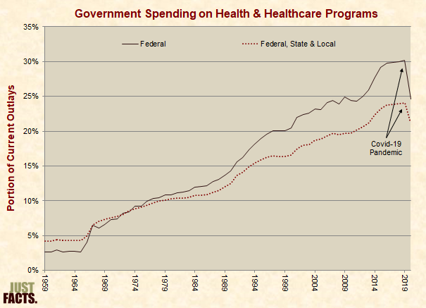 Government Healthcare Spending
