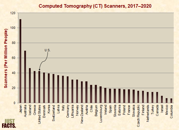 Computed Tomography (CT) Scans