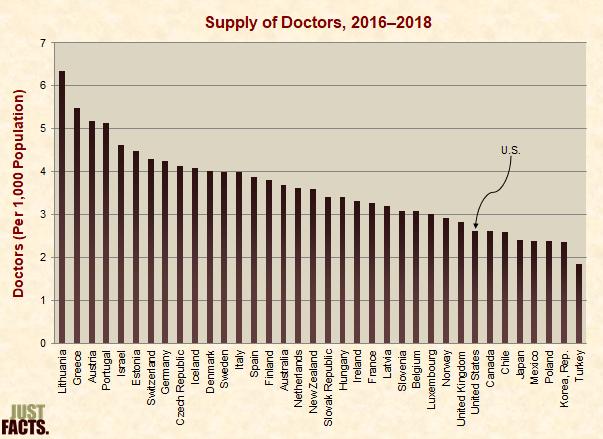 Supply of Doctors
