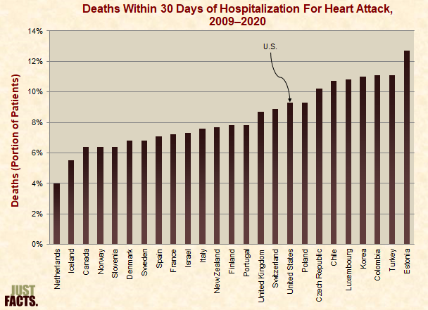 Deaths Within 30 Days of Hospitalization For Heart Attack