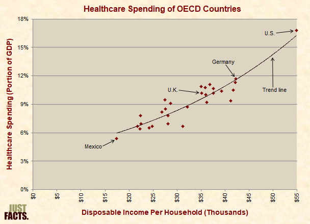Healthcare Spending of OECD Countries