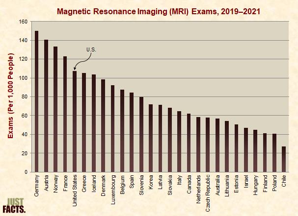 Magnetic Resonance Imaging (MRI) Exams