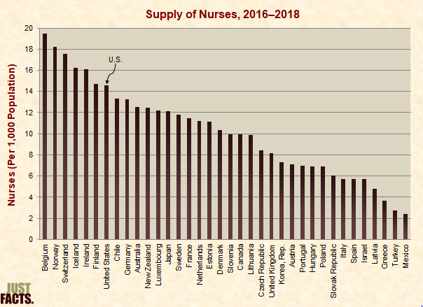 Supply of Nurses