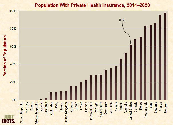 Population With Private Health Insurance