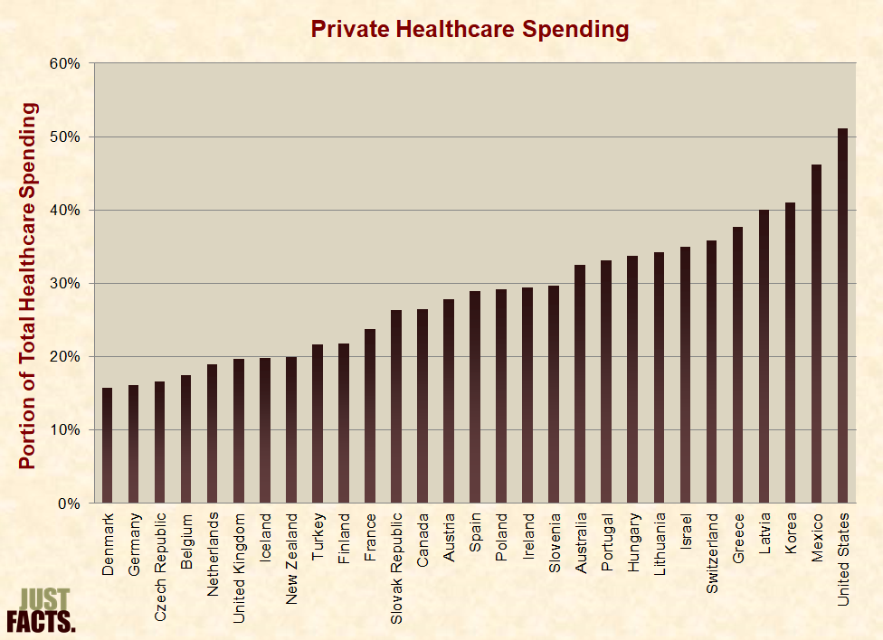 Healthcare Just Facts
