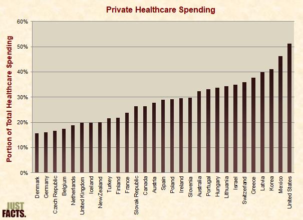 Private Healthcare Spending