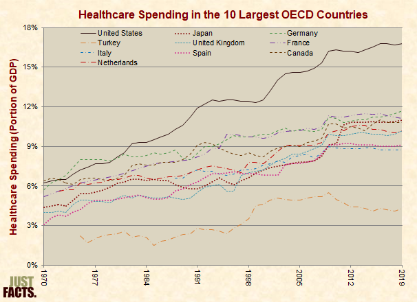 Healthcare Spending in the 10 Largest OECD Countries