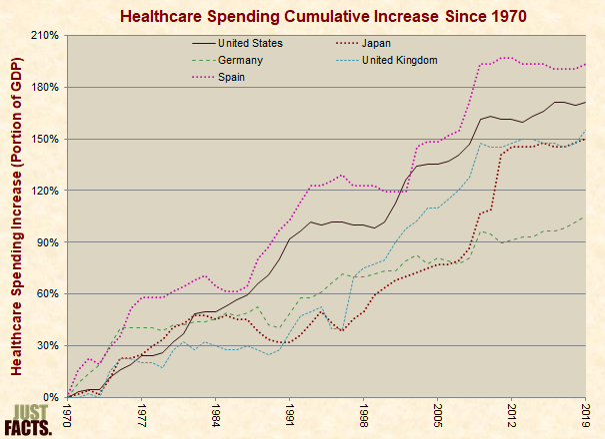 Healthcare Spending Cumulative Increase Since 1970