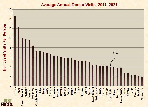 Doctor Visits
