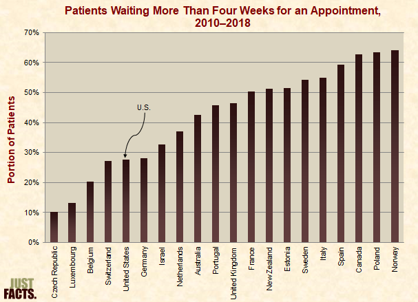 Patients Waiting More Than Four Weeks for an Appointment
